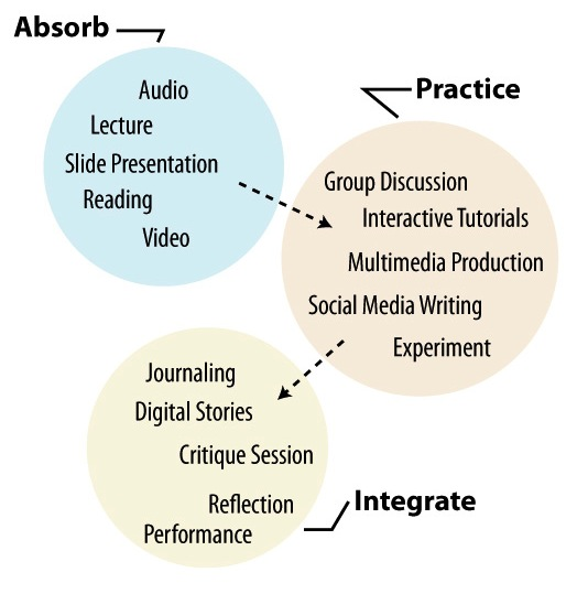 Active Learning Categories